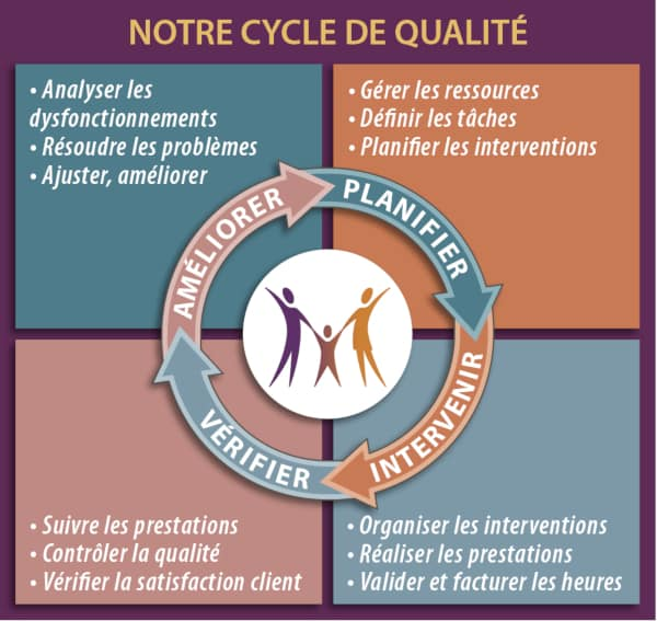 Cycle de qualité www.matryoshka.fr